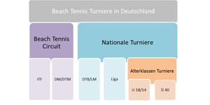 Beach tennis Grafik neu